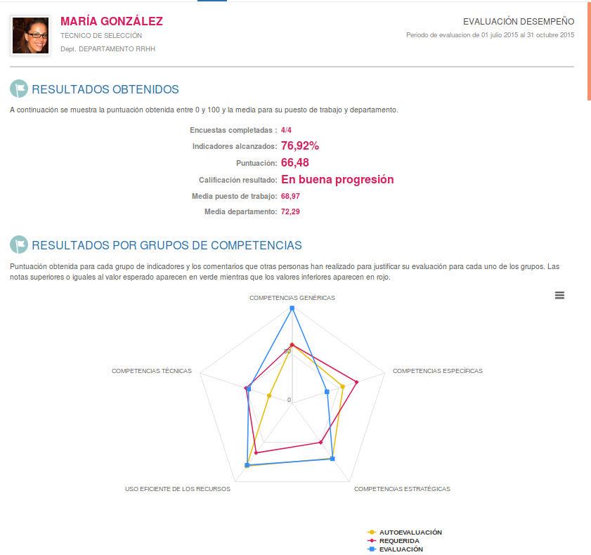 Informe análisis de resultados de una evaluación del desempeño